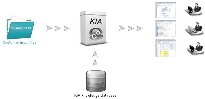 KIA architecture